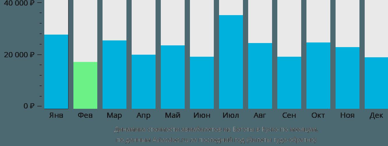 Динамика стоимости авиабилетов из Боготы в Куско по месяцам