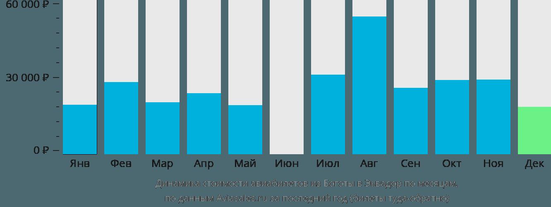Динамика стоимости авиабилетов из Боготы в Эквадор по месяцам