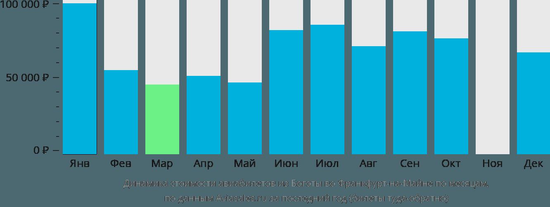 Динамика стоимости авиабилетов из Боготы во Франкфурт-на-Майне по месяцам