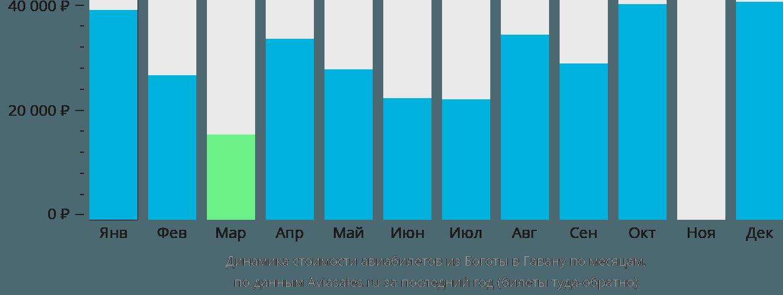 Динамика стоимости авиабилетов из Боготы в Гавану по месяцам