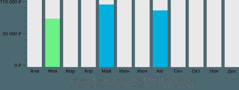 Динамика стоимости авиабилетов из Боготы в Киев по месяцам