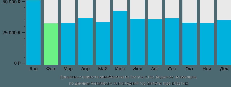 Динамика стоимости авиабилетов из Боготы в Лос-Анджелес по месяцам