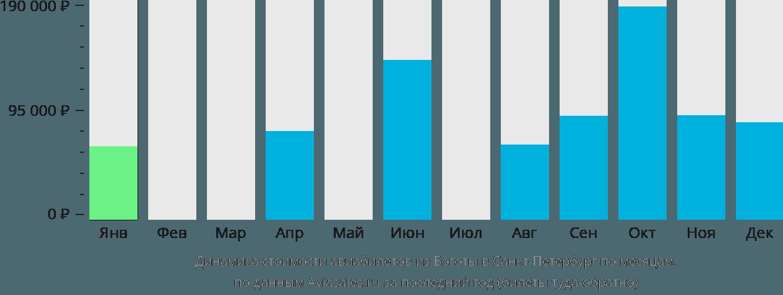 Динамика стоимости авиабилетов из Боготы в Санкт-Петербург по месяцам