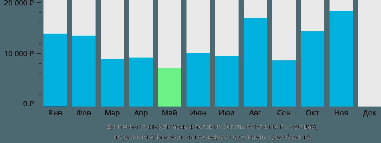 Динамика стоимости авиабилетов из Боготы в Летисию по месяцам