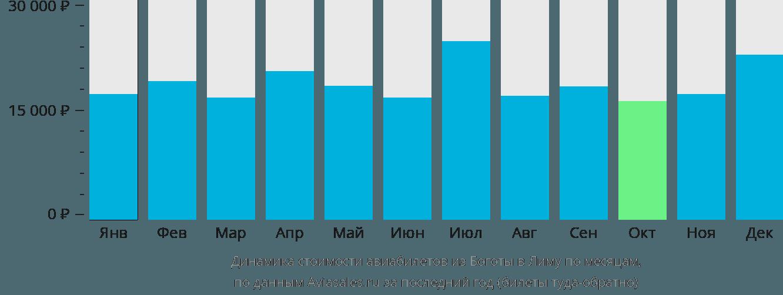 Динамика стоимости авиабилетов из Боготы в Лиму по месяцам