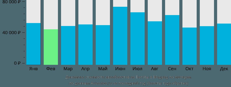 Динамика стоимости авиабилетов из Боготы в Мадрид по месяцам