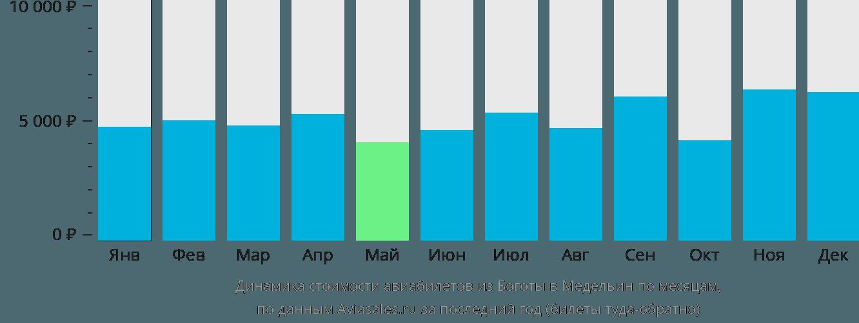 Динамика стоимости авиабилетов из Боготы в Медельин по месяцам