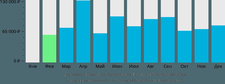 Динамика стоимости авиабилетов из Боготы в Москву по месяцам