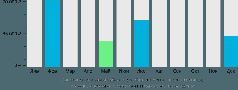 Динамика стоимости авиабилетов из Боготы в Миннеаполис по месяцам