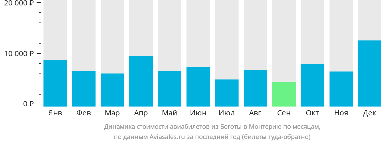 Динамика стоимости авиабилетов из Боготы в Монтерию по месяцам