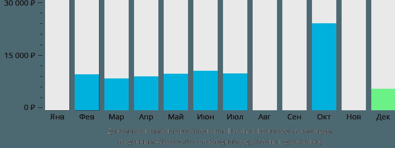 Динамика стоимости авиабилетов из Боготы в Манисалес по месяцам