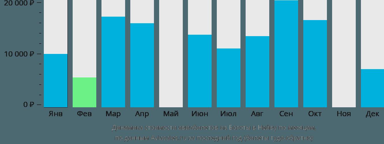 Динамика стоимости авиабилетов из Боготы в Нейву по месяцам