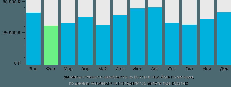 Динамика стоимости авиабилетов из Боготы в Нью-Йорк по месяцам
