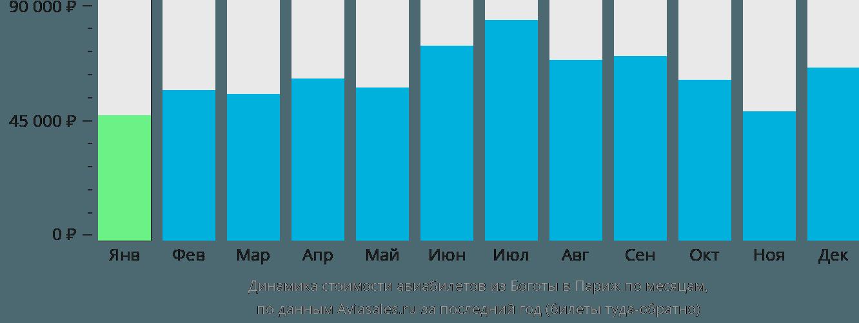 Динамика стоимости авиабилетов из Боготы в Париж по месяцам