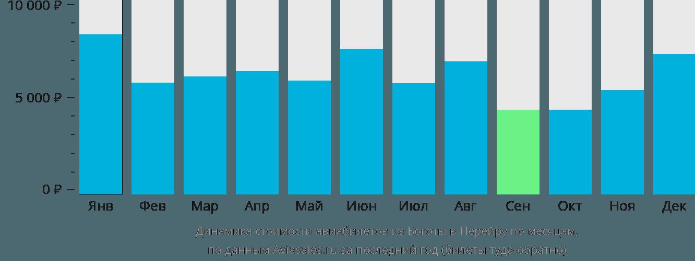 Динамика стоимости авиабилетов из Боготы в Перейру по месяцам