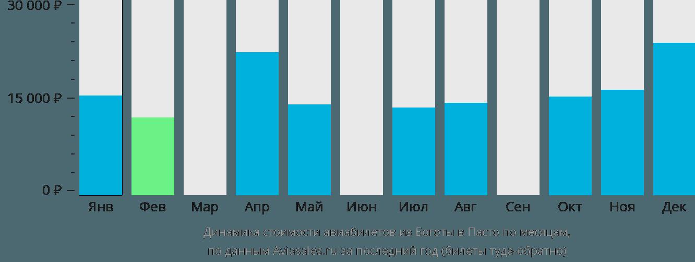 Динамика стоимости авиабилетов из Боготы в Пасто по месяцам