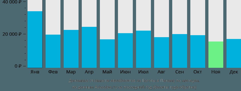 Динамика стоимости авиабилетов из Боготы в Панаму по месяцам