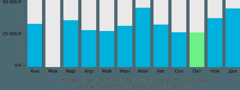 Динамика стоимости авиабилетов из Боготы в Рио-де-Жанейро по месяцам