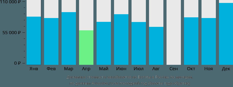 Динамика стоимости авиабилетов из Боготы в Россию по месяцам