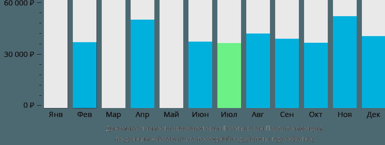 Динамика стоимости авиабилетов из Боготы в Сан-Паулу по месяцам