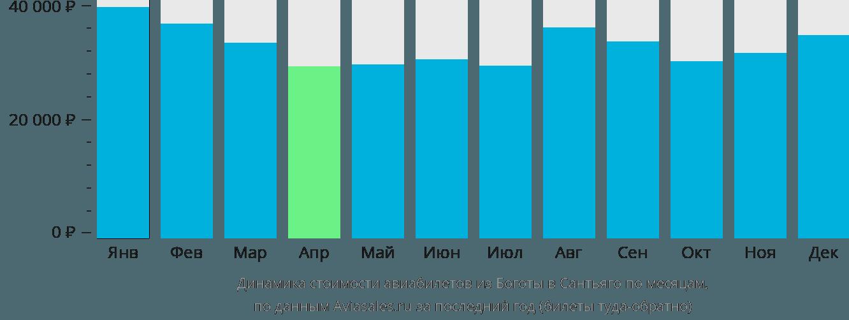 Динамика стоимости авиабилетов из Боготы в Сантьяго по месяцам