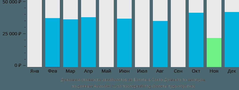 Динамика стоимости авиабилетов из Боготы в Санто-Доминго по месяцам