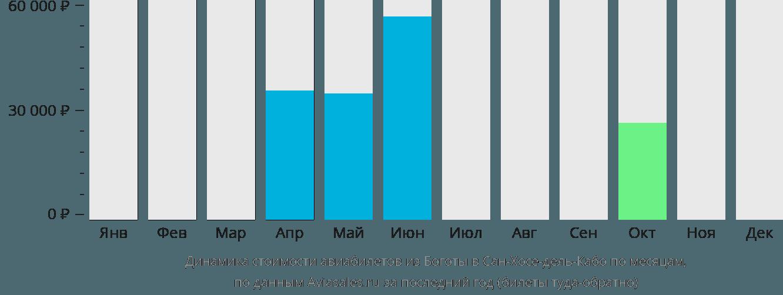 Динамика стоимости авиабилетов из Боготы в Сан-Хосе-дель-Кабо по месяцам