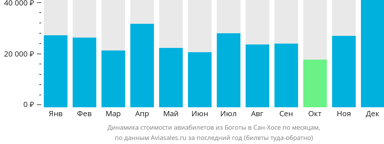 Динамика стоимости авиабилетов из Боготы в Сан-Хосе по месяцам