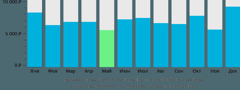 Динамика стоимости авиабилетов из Боготы в Санта-Марту по месяцам