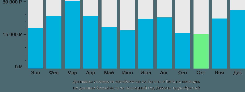 Динамика стоимости авиабилетов из Боготы в Кито по месяцам