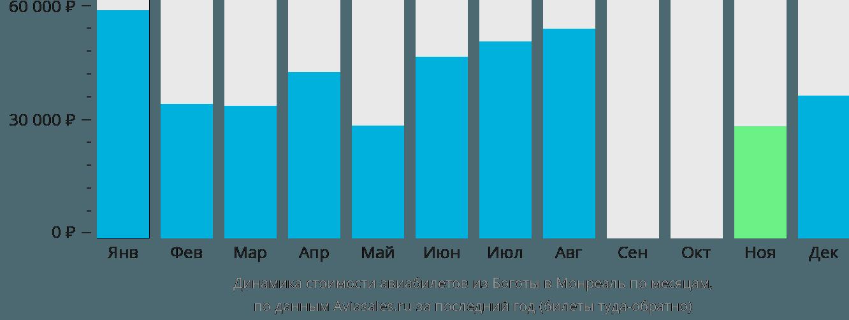 Динамика стоимости авиабилетов из Боготы в Монреаль по месяцам