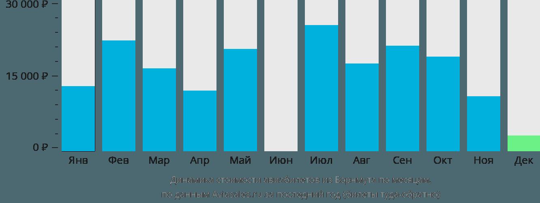 Динамика стоимости авиабилетов из Борнмута по месяцам