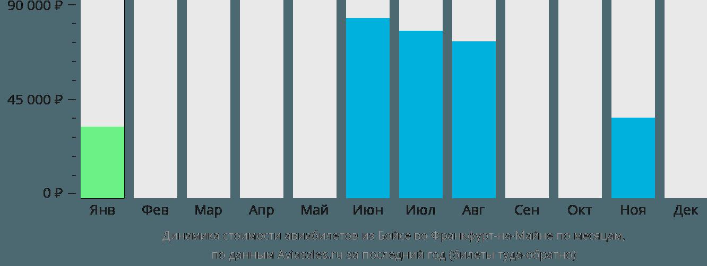 Динамика стоимости авиабилетов из Бойсе во Франкфурт-на-Майне по месяцам