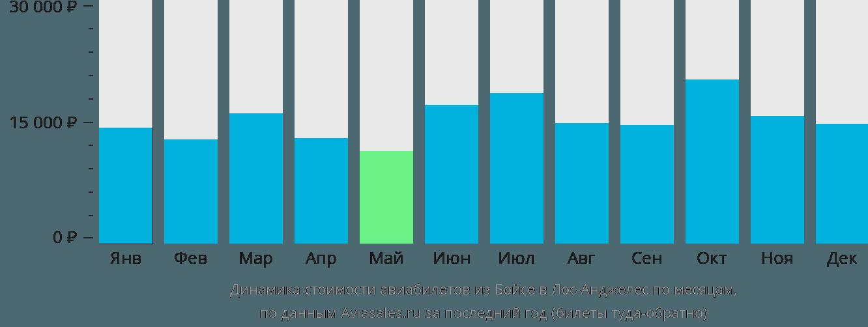 Динамика стоимости авиабилетов из Бойсе в Лос-Анджелес по месяцам