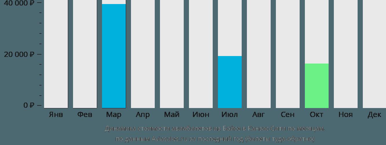 Динамика стоимости авиабилетов из Бойсе в Канзас-Сити по месяцам