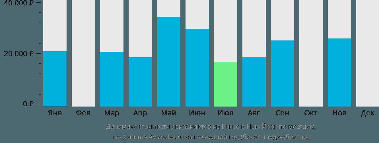 Динамика стоимости авиабилетов из Бойсе в Нью-Йорк по месяцам