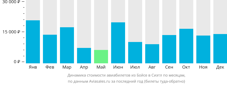 Динамика стоимости авиабилетов из Бойсе в Сиэтл по месяцам