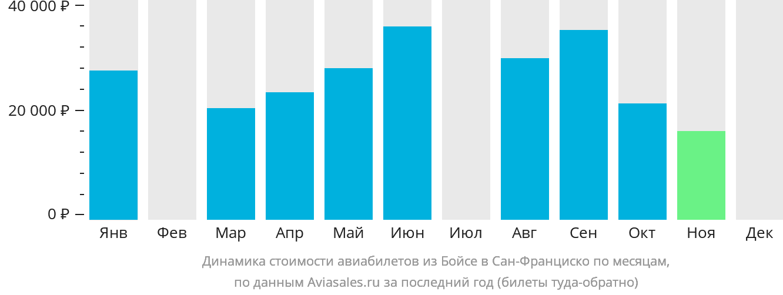 Динамика стоимости авиабилетов из Бойсе в Сан-Франциско по месяцам