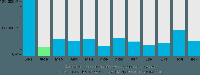 Динамика стоимости авиабилетов из Бургаса по месяцам