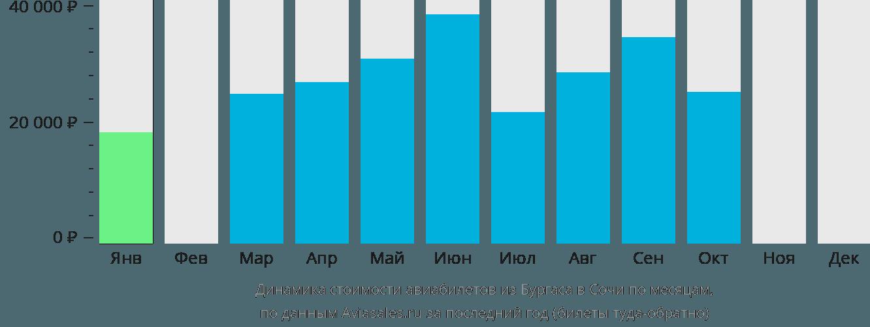 Динамика стоимости авиабилетов из Бургаса в Сочи  по месяцам