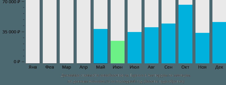 Динамика стоимости авиабилетов из Бургаса в Амстердам по месяцам