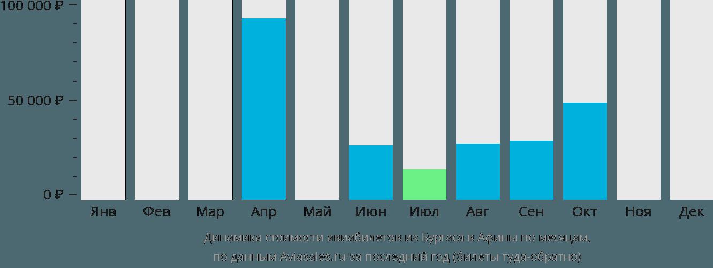 Динамика стоимости авиабилетов из Бургаса в Афины по месяцам