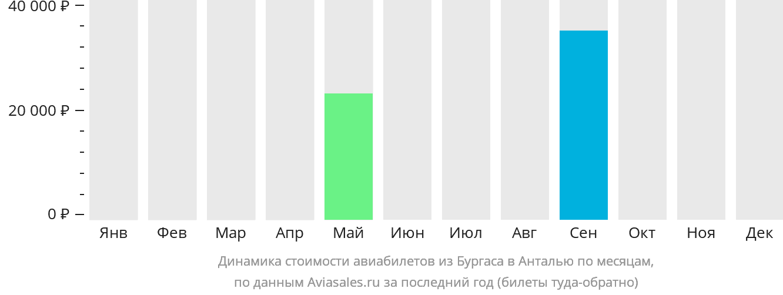 Динамика стоимости авиабилетов из Бургаса в Анталью по месяцам
