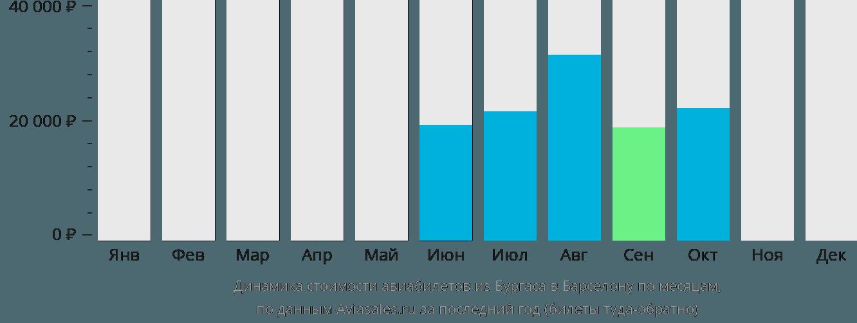 Динамика стоимости авиабилетов из Бургаса в Барселону по месяцам