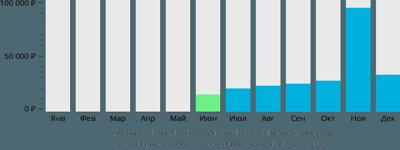 Динамика стоимости авиабилетов из Бургаса в Берлин по месяцам