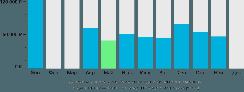 Динамика стоимости авиабилетов из Бургаса в Бангкок по месяцам