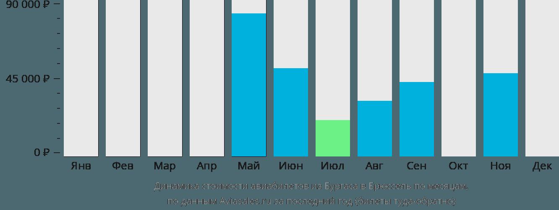 Динамика стоимости авиабилетов из Бургаса в Брюссель по месяцам