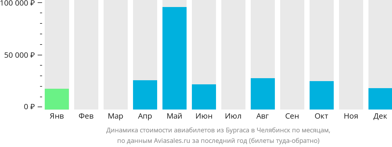 Динамика стоимости авиабилетов из Бургаса в Челябинск по месяцам
