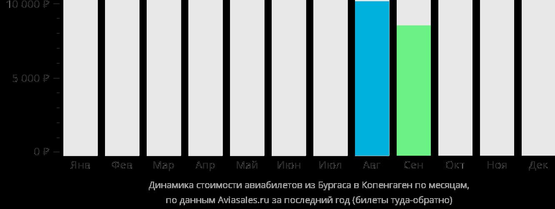 Динамика стоимости авиабилетов из Бургаса в Копенгаген по месяцам