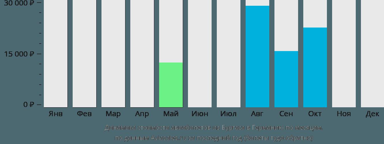Динамика стоимости авиабилетов из Бургаса в Германию по месяцам